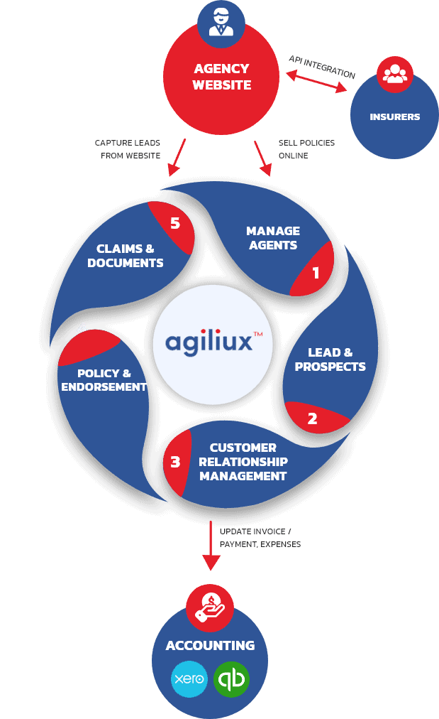 agiliux software cloud insurance agency management system automate policy management process