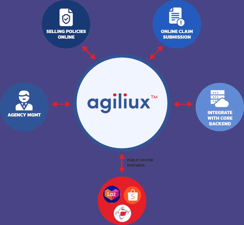 agiliux software cloud insurance solutions digital applications process